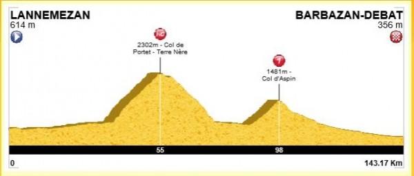 Le profil de la sortie, 152 km et 3000m de D+ avec le col de Portet (2215m) puis jusqu'en haut à 2325m et enchainement avec le col d'Aspin (1490m).