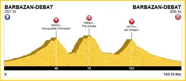 Profil de la sortie : 155 km et 3300m de D+.