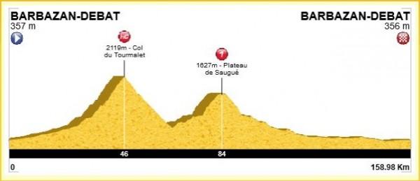 Profil de la sortie : 159 km et 3200 m de D+ avec enchainement du col du Tourmalet (2115m) et le Plateau du Saugué (1640m).
