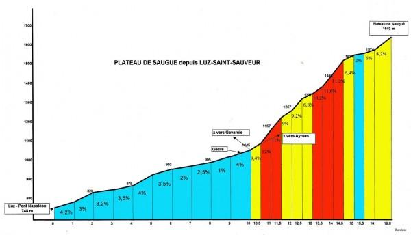 Profil de la montée du Plateau du Saugué.