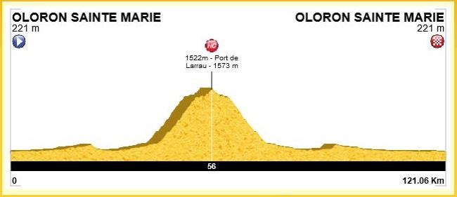 Profil de la sortie, 140 km (avec les km pour aller et revenir à la gare de Tarbes) et 2150m de D+ avec ascension du Port de Larrau (1573m).