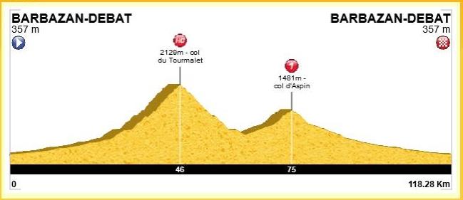 Profil de la sortie, 120 km et 2600m de D+ avec le col du Tourmalet (2115m) et le col d'Aspin (1490m)