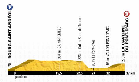13e étape du Tour de France 2016 : CLM