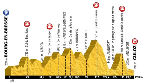 15e étape du Tour de France 2016 : le Grand Colombier