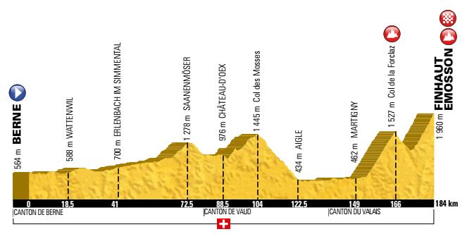 17e étape du Tour de France 2016