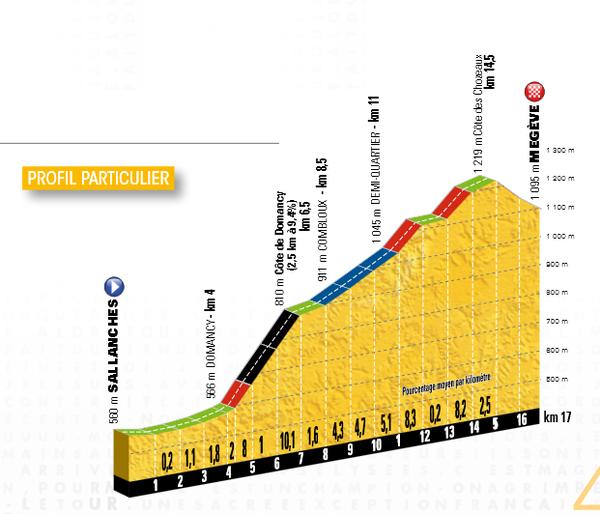 18e étape du Tour de France 2016 : CLM en montagne