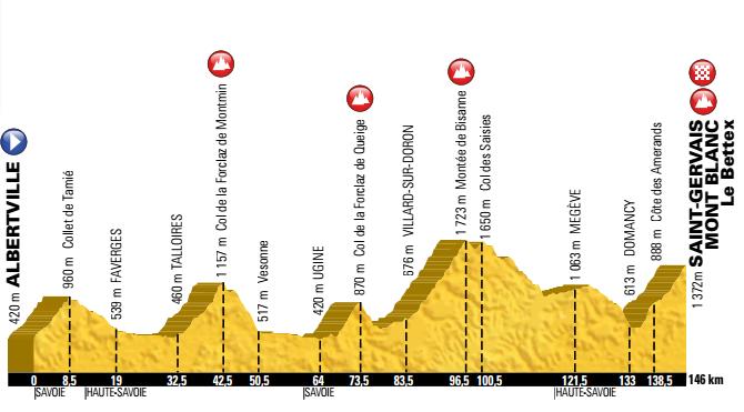 19e étape du Tour de France 2016 : départ d'Albertville et montée à Bisanne.