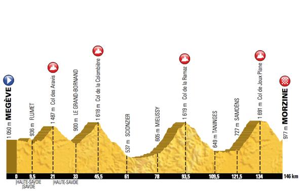20e étape du Tour de France 2016