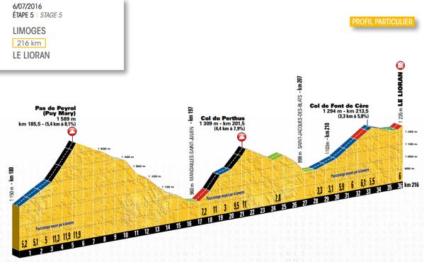 Final de la 5e étape du Tour de France 2016