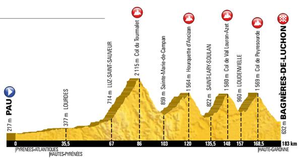 8e étape du Tour de France 2016 : Pau-Luchon nouvelle version !