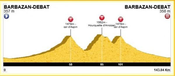 144 km, 2700m de D+ avec ascension du col d'Aspin (1490m), de la Hourquette (1564m) et de nouveau de l'Aspin (1490m)