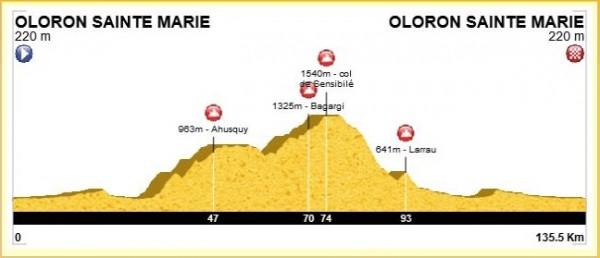 Profil de la sortie : 151 km (en comptant les km pour aller et revenir de la gare de Tarbes), 2700m de D+ avec passage par Ahusquy (965m), col de Bagargi (1327m), col de Sensibilé (1547m)