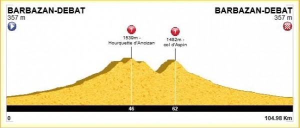 Profil d ela sortie, 105 km et 2000m de D+ avec la Hourquette d'Ancizan (1564m) et le col d'Aspin (1490m)