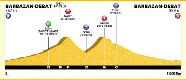 Profil de la sortie : 115 km et 2250m de D+ avec la double ascension du col d'Aspin (1490m)