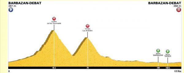 Profil de la sortie du jour. 171 km et 3350m de D+ avec enchainement du col du Tourmalet (2115m) et de Luz Ardiden (1715m).