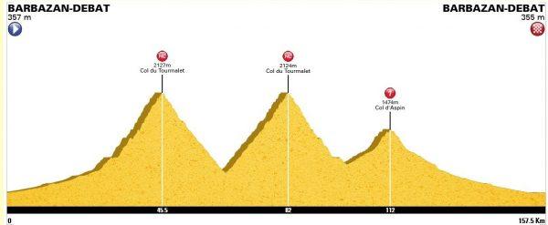 Profil de la sortie du jour : 158 km et 4100m de D+ avec 2 fois le Tourmalet (2115m) et l'Aspin (1490m).